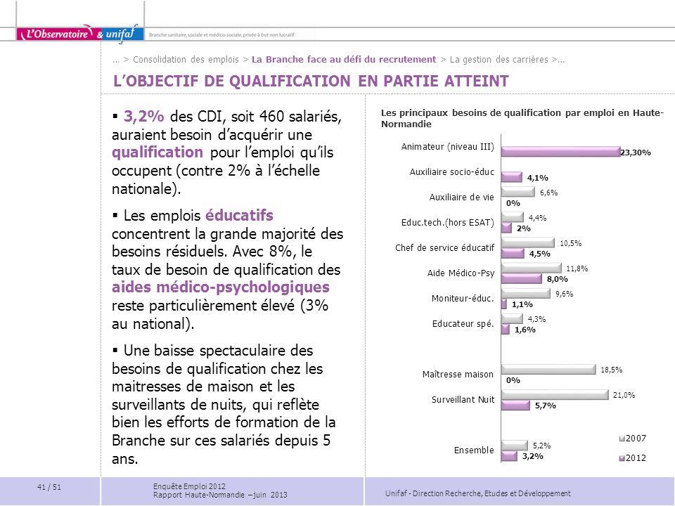 Unifaf - Direction Recherche, Etudes et Développement LOBJECTIF DE QUALIFICATION EN PARTIE ATTEINT 3,2% des CDI, soit 460 salariés, auraient besoin da