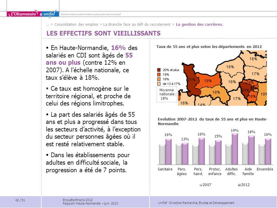 Unifaf - Direction Recherche, Etudes et Développement LES EFFECTIFS SONT VIEILLISSANTS En Haute-Normandie, 16% des salariés en CDI sont âgés de 55 ans