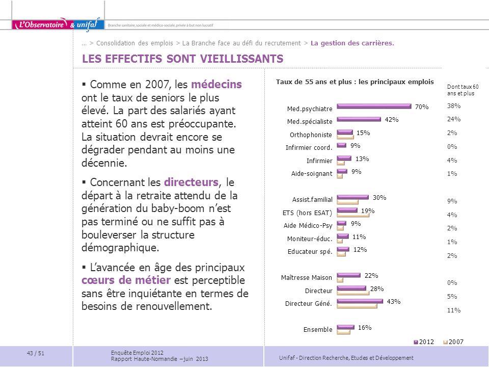 Unifaf - Direction Recherche, Etudes et Développement Dont taux 60 ans et plus 38% 24% 2% 0% 4% 1% 9% 4% 2% 1% 2% 0% 5% 11% LES EFFECTIFS SONT VIEILLI