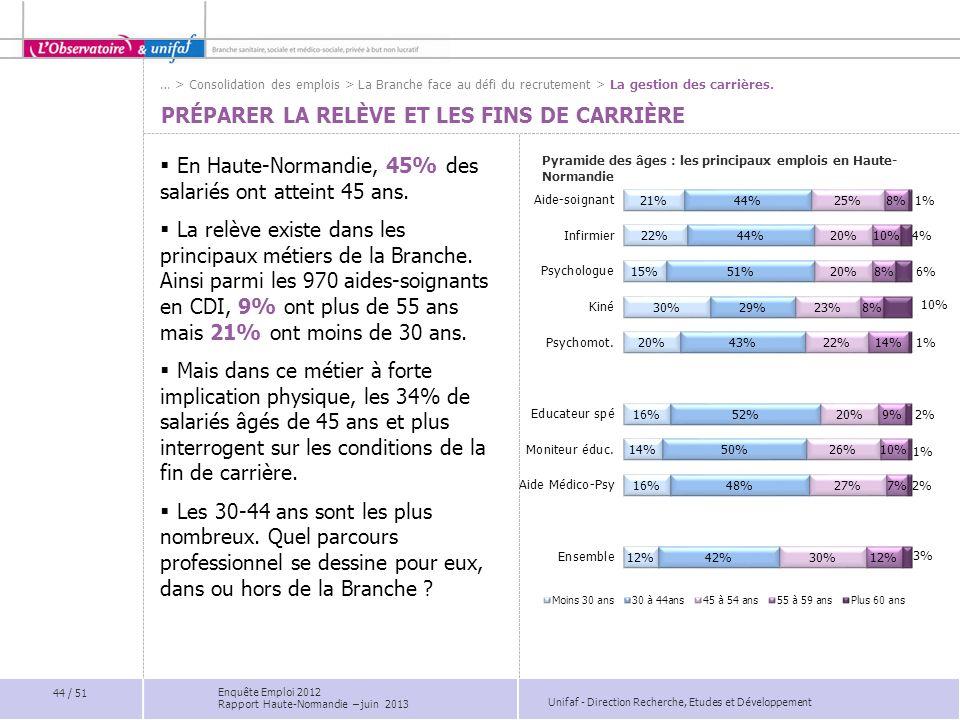Unifaf - Direction Recherche, Etudes et Développement PRÉPARER LA RELÈVE ET LES FINS DE CARRIÈRE En Haute-Normandie, 45% des salariés ont atteint 45 a