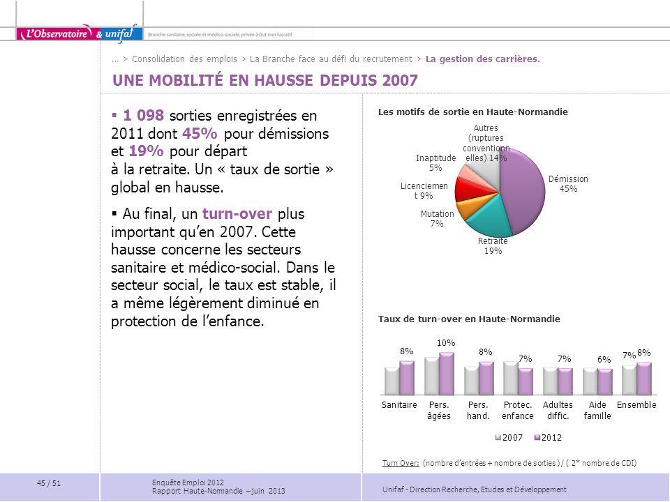 Unifaf - Direction Recherche, Etudes et Développement UNE MOBILITÉ EN HAUSSE DEPUIS 2007 Les motifs de sortie en Haute-Normandie Taux de turn-over en