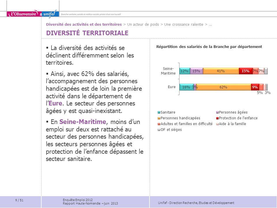 Unifaf - Direction Recherche, Etudes et Développement La diversité des activités se déclinent différemment selon les territoires. Ainsi, avec 62% des