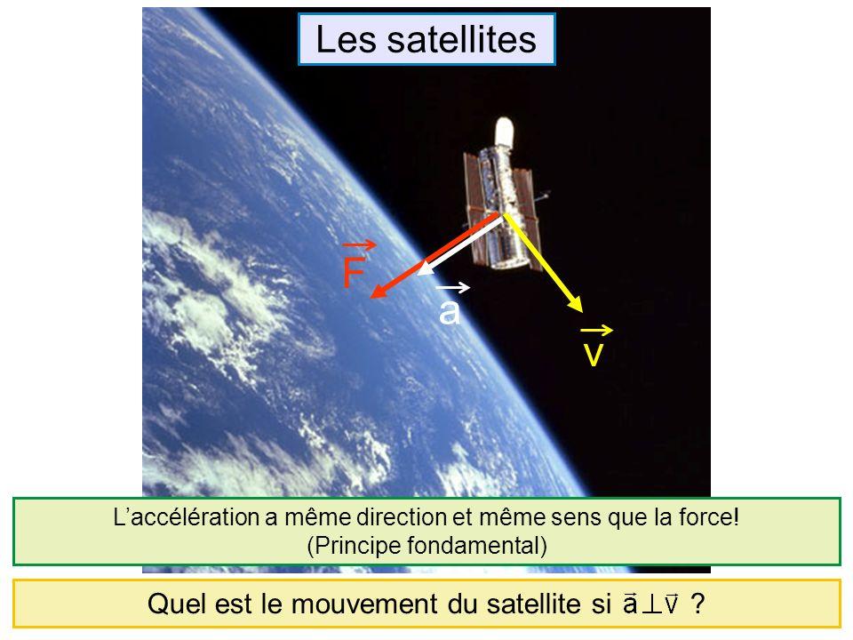 Quel est le mouvement du satellite si ? Les satellites Laccélération a même direction et même sens que la force! (Principe fondamental) F v a