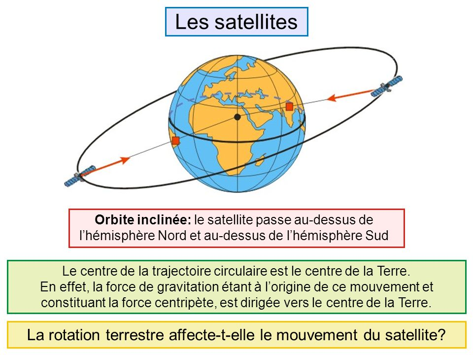 La rotation terrestre affecte-t-elle le mouvement du satellite.