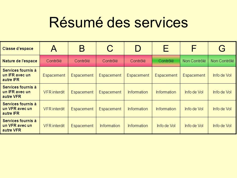 Résumé des services Classe despace ABCDEFG Nature de lespaceContrôlé Non Contrôlé Services fournis à un IFR avec un autre IFR Espacement Info de Vol S