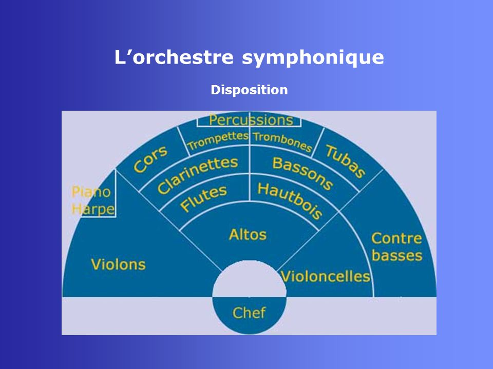 Lorchestre symphonique Instruments La trompette - Aérophone - Famille des cuivres - Tuyau ouvert - Rayonnement : au niveau du pavillon - Ambitus : mi2 à mib5 (harmoniques trompette sib)
