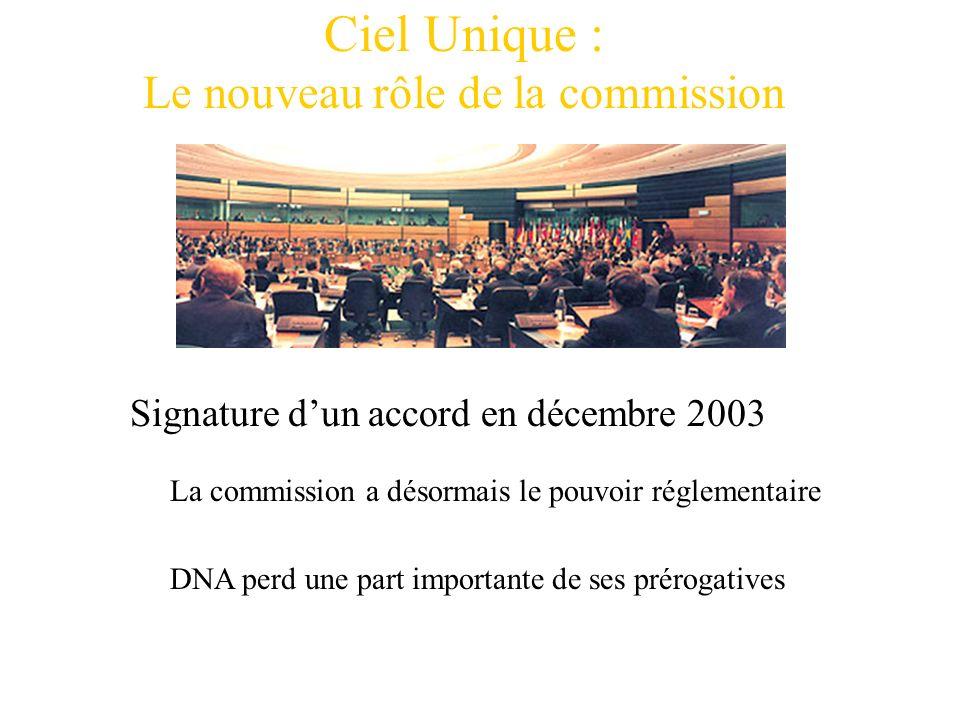 Ciel Unique : Le nouveau rôle de la commission Signature dun accord en décembre 2003 La commission a désormais le pouvoir réglementaire DNA perd une p