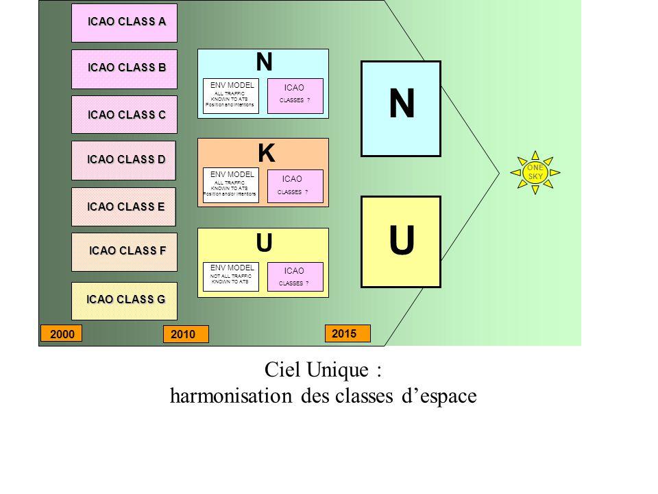 Ciel Unique : harmonisation des classes despace N U ICAO CLASS A ICAO CLASS B ICAO CLASS C ICAO CLASS D ICAO CLASS E ICAO CLASS F ICAO CLASS G N ENV M