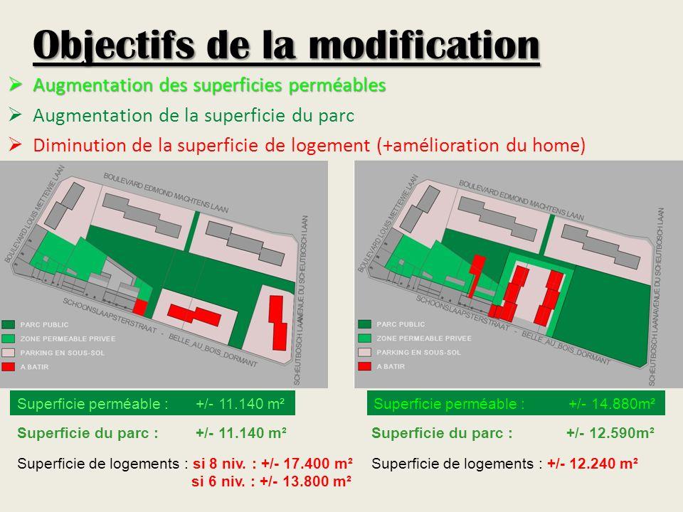 Objectifs de la modification Augmentation des superficies perméables Augmentation des superficies perméables Augmentation de la superficie du parc Diminution de la superficie de logement (+amélioration du home) Superficie perméable : +/- 11.140 m²Superficie perméable :+/- 14.880m² Superficie de logements : si 8 niv.