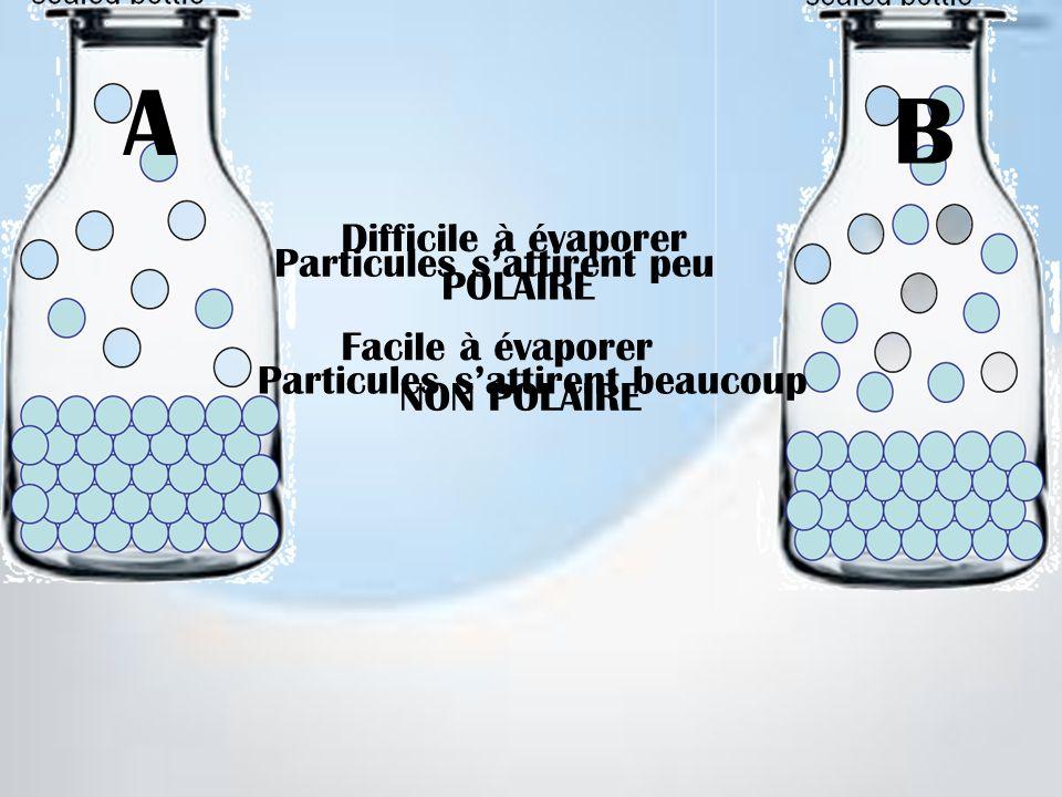Difficile à évaporer Facile à évaporer Particules sattirent peu Particules sattirent beaucoup POLAIRE NON POLAIRE A B