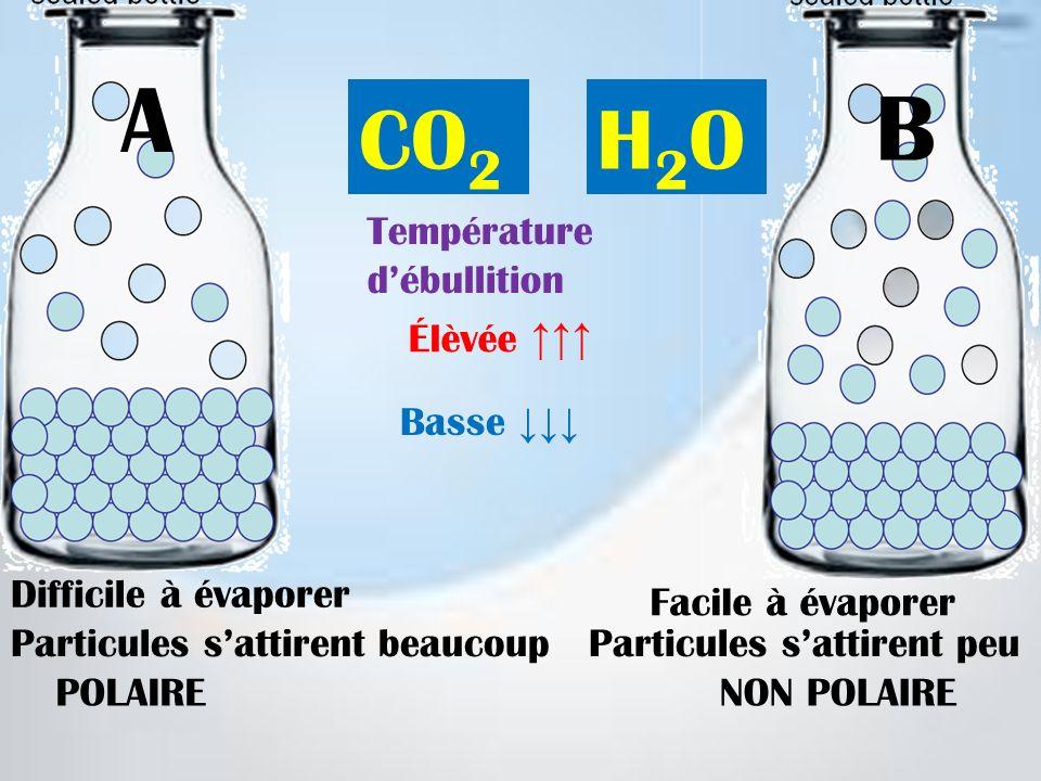 Difficile à évaporer Facile à évaporer Particules sattirent peuParticules sattirent beaucoup POLAIRENON POLAIRE Température débullition Élèvée Basse C