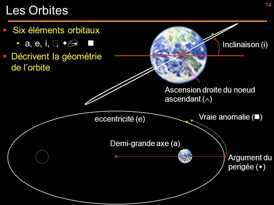 14 Six éléments orbitaux a, e, i, w, n Décrivent la géométrie de lorbite Les Orbites i Inclinaison (i) eccentricité (e) Demi-grande axe (a) Argument d