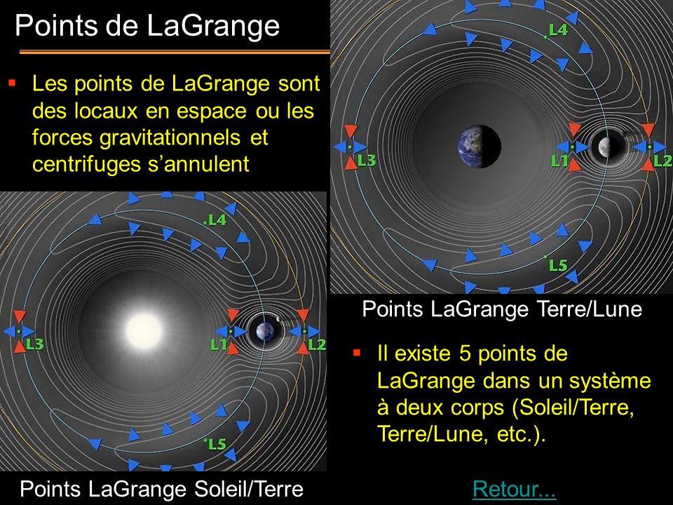 17 Points de LaGrange Points LaGrange Terre/Lune Points LaGrange Soleil/Terre Il existe 5 points de LaGrange dans un système à deux corps (Soleil/Terr