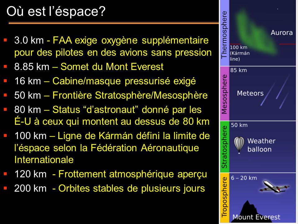 2 Où est léspace? 3.0 km - FAA exige oxygène supplémentaire pour des pilotes en des avions sans pression 8.85 km – Somet du Mont Everest 16 km – Cabin