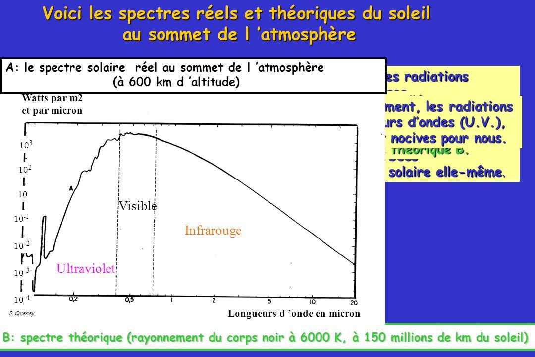 33 A: le spectre solaire au sommet de l atmosphère (à 600 km d altitude) Watts par m2 et par micron Longueurs d onde en micron Répartition de lénergie transportée en fonction des principaux domaines de longueur donde en fonction des principaux domaines de longueur donde 10 3 10 2 10 10 -1 10 -2 10 -3 10 -4 42,4 % Visible Infrarouge Ultraviolet B: spectre théorique (rayonnement du corps noir à 6000 K, à 150 millions de km du soleil) à 150 millions de km du soleil) B 9,2 % 9,2 % sont transportés par les radiations ultraviolettes (U.V.), 9,2 % sont transportés par les radiations ultraviolettes (U.V.), 42,4 % dans le domaine visible, 48 % 48 % dans linfrarouge.