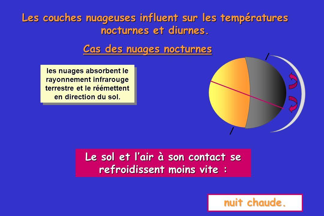 46 Les couches nuageuses influent sur les températures nocturnes et diurnes.