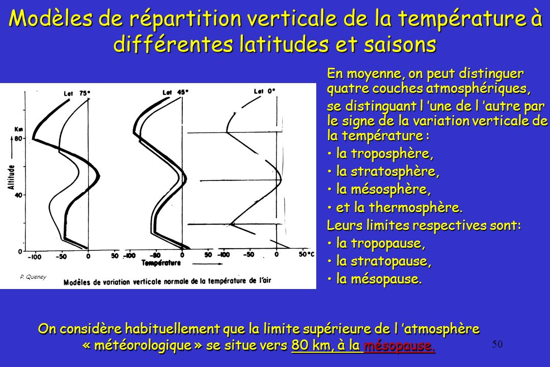 51 été -100 °C +20 °C -100 °C été Modèles de répartition verticale de la températureà différentes latitudes et saisons Modèles de répartition verticale de la température à différentes latitudes et saisons Dans la troposphère, quelle que soit la saison, la température diminue, en moyenne, d environ 6,5 ° par km.