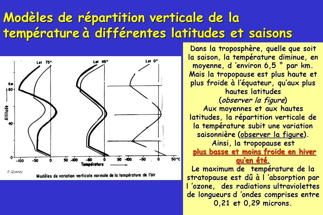 52 Pour laéronautique on définit une atmosphère « type » dont les caractéristique sont les suivantes 0 m 15°C Air « sec » Température à 0 m : 15°C 11000 m -56.5°C Tropopause Tropopause à 11000 m à –56.5°C isothermie Isothermie au dessus Isothermie au dessus Ces valeurs sont des moyennes parfois assez différentes de l atmosphère réelle.