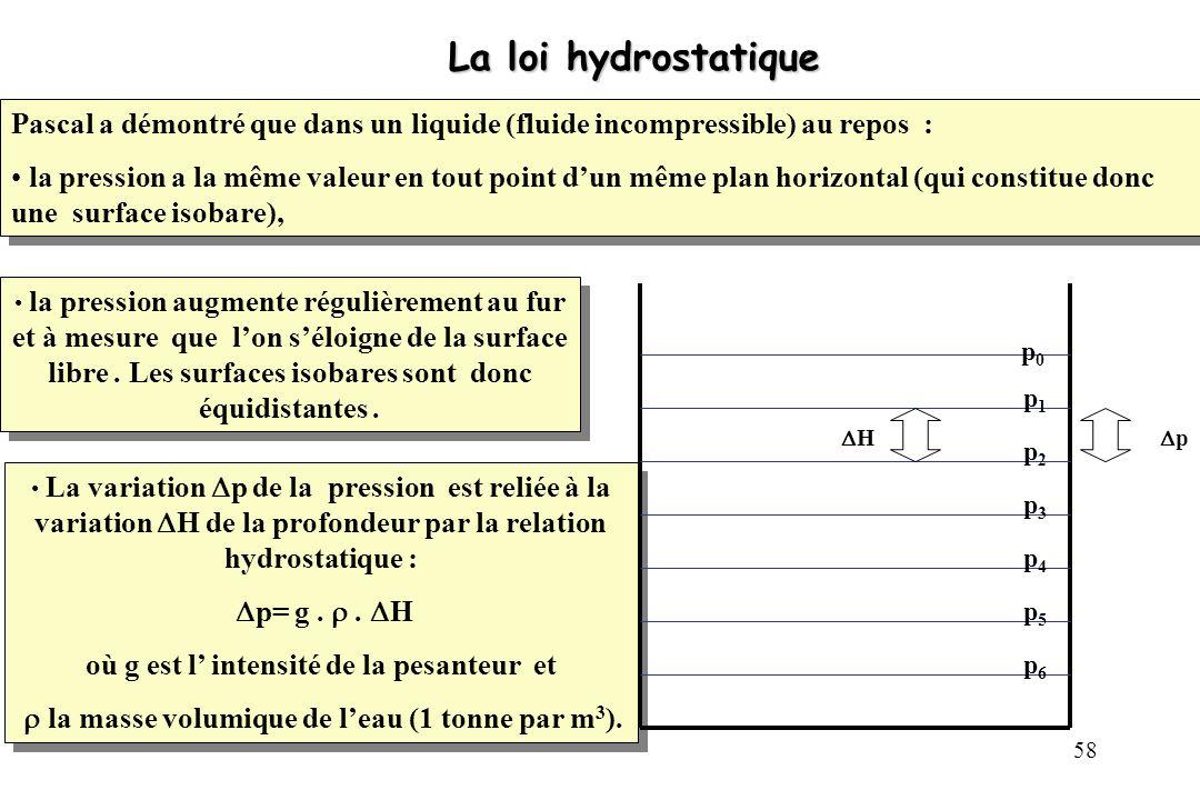 59 Calcul de la pression à la profondeur h 1 On peut en déduire que la pression p 1 au niveau h 1, est égale à la pression p 0 à la surface libre, augmentée de la valeur numérique du poids dune colonne d eau, de section S unité et de hauteur H = h 1 : p 1 = p 0 + g..