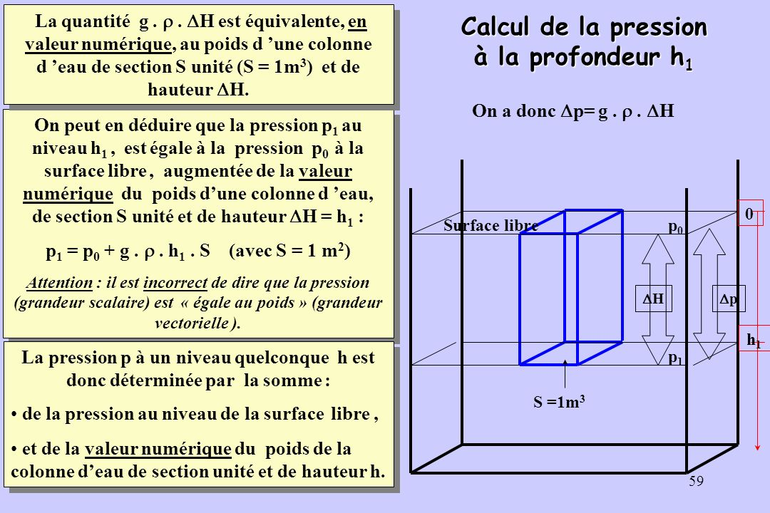 60 La pression atmosphérique La loi hydrostatique s applique à l air qui entoure la Terre.