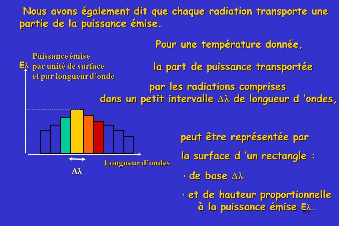 70 Longueur d ondes la courbe joignant les sommets de tous les rectangles est désignée sous le nom de « spectre » d émission à la température T, Puissance émise par unité de surface et de longueur donde Nous avons également vu que, pour une température T (K), et que la puissance totale émise par m 2 est représentée par la surface comprise entre le spectre et l axe des abscisses.