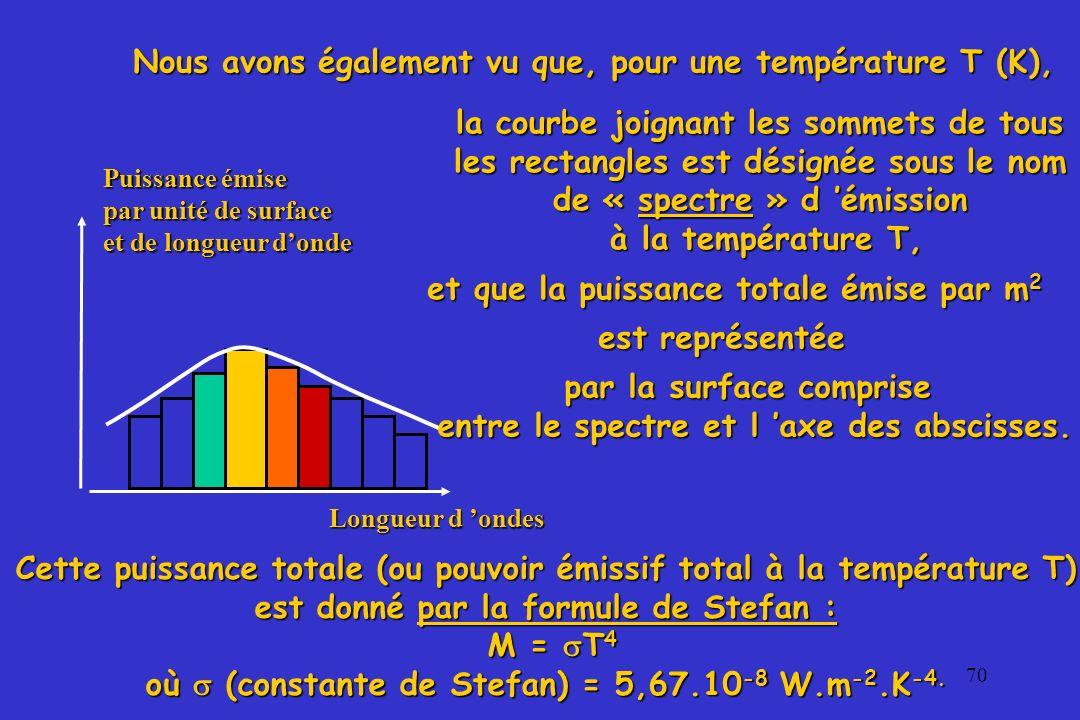 71 Applications: 1-2 Calcul de la puissance totale rayonnée par la surface du soleil la puissance F rayonnée par chaque m 2 de la surface solaire est égale à : F = T 4 = 7348.10 4 W.m -2 F = T 4 = 7348.10 4 W.m -2 La puissance totale P, rayonnée par la surface totale S du soleil, dans toutes les directions de l espace, est donc égale à : P = F.S =F.4R2s = 4,5.1026 Watts RsRs où R s est le rayon du soleil (700 000 km).