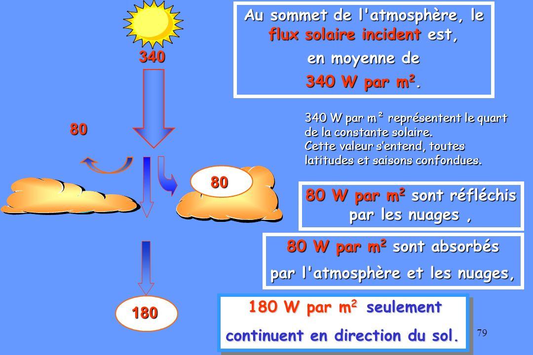 80 180 180 W par m 2 parviennent donc à la surface du sol, … qui en réfléchit 20 W par m 2 … qui en réfléchit 20 W par m 2.