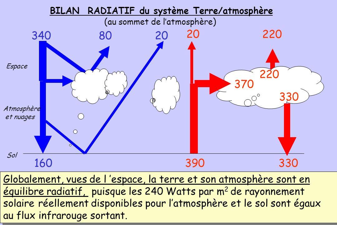 83 BILAN RADIATIF AU SOL BILAN RADIATIF AU SOL 390 80160330 340 80 8020 Sol 20 370 330 220 220 Espace Atmosphère et nuages et nuages Au total, le sol absorbe 160 + 330 = 490 W.m-2 et nen émet que 390.