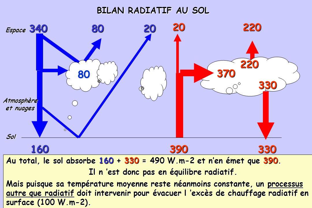 84 BILAN RADIATIF DE l ATMOSPHERE ET DES NUAGES BILAN RADIATIF DE l ATMOSPHERE ET DES NUAGES 390 340 80 8020 160 Sol 20 370 220 330 Espace Atmosphère et nuages et nuages Latmosphère et les nuages absorbent 80 W.m -2 du rayonnement solaire incident et 370 W.m -2 du rayonnement infra rouge terrestre, soit 450 W.m-2.