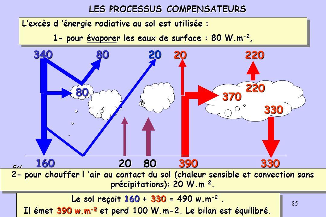 86 390 160 Sol 330 20 80 3408020 20 80370 330220220 80 20 Pour l atmosphère et les nuages, qui émettent 330 +220 = 550 W.m -2 sous forme de rayonnement infrarouge, il y a donc trois sources de chaleur : 1-le chauffage radiatif par absorption du rayonnement solaire : 80 W.m -2 et du rayonnement infrarouge terrestre : 370 W.m -2, soit 450 W.m -2, 2- le chauffage par chaleur sensible (convection sans précipitations et conduction) : 20 W.m -2, 3- le chauffage par dégagement de chaleur latente lié à la formation de nuages donnant lieu à des précipitations : 80 W.m-2.