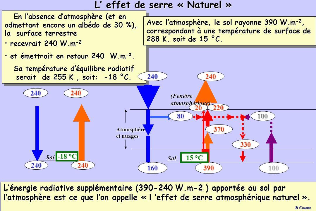 88 Leffet de serre « Naturel ».D Cruette Par définition, sa valeur est égale à la différence entre - le rayonnement infrarouge émis au sol : - 2 390 W.m - 2, - et celui émis au sommet de latmosphère: - 240 W.m - 2.