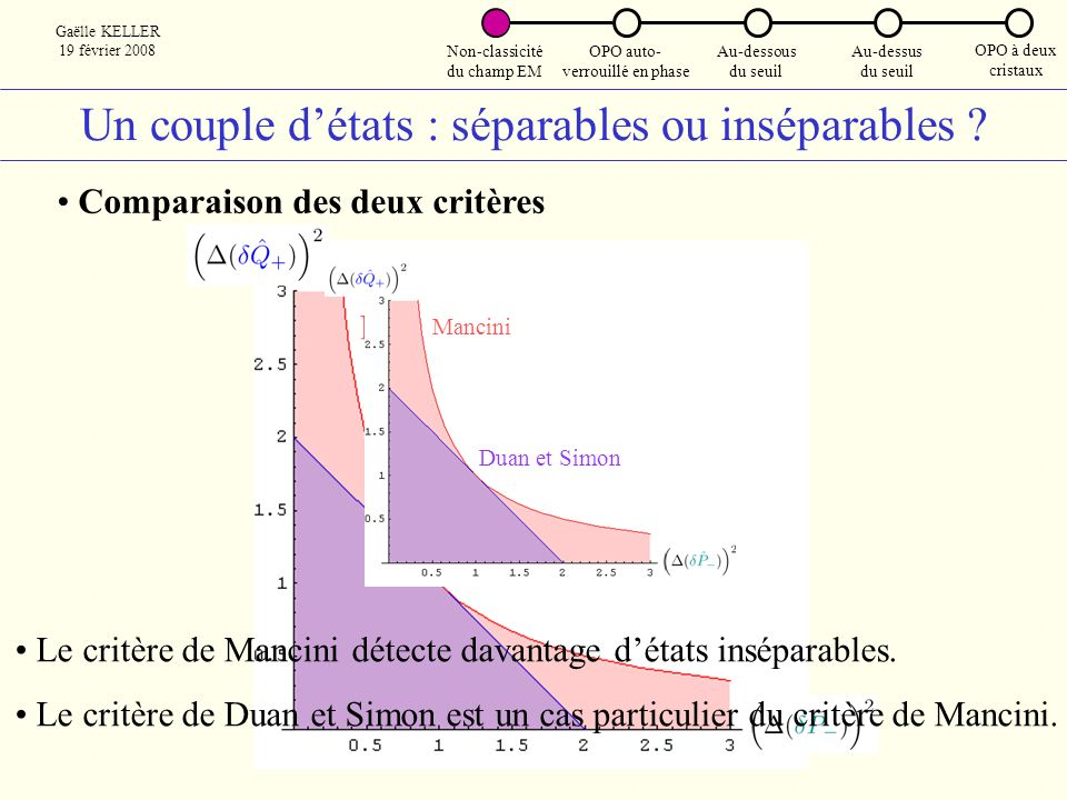 OPO auto- verrouillé en phase Au-dessus du seuil Gaëlle KELLER 19 février 2008 OPO à deux cristaux Au-dessous du seuil Non-classicité du champ EM Retour à la forme standard Matrice de covariance des états comprimés A + et A - Négativité logarithmique : E N = ( E N ) max = 1,32 Intrication augmentée par une opération passive E N = ( E N ) max = 1,32 < 1,60 : le couplage dégrade lintrication Laurat et al.