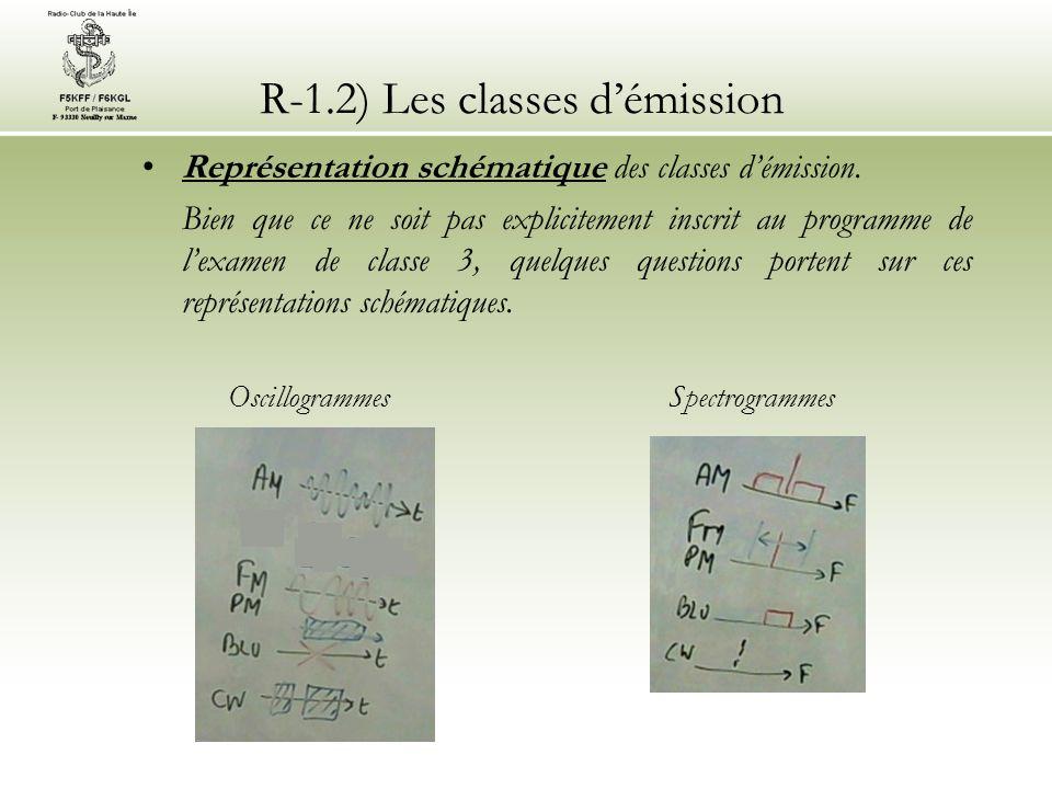 R-1.2) Les classes démission Représentation schématique des classes démission. Bien que ce ne soit pas explicitement inscrit au programme de lexamen d