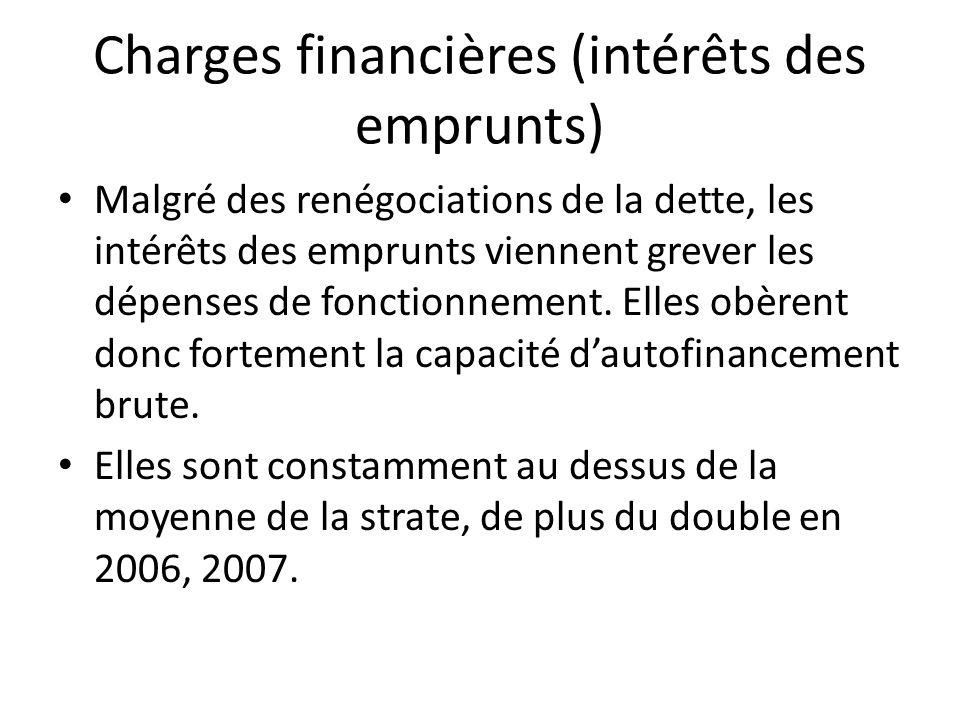 Charges financières (intérêts des emprunts) Malgré des renégociations de la dette, les intérêts des emprunts viennent grever les dépenses de fonctionn