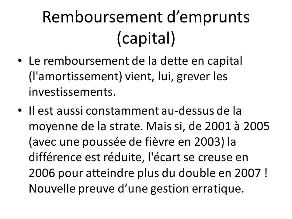 Remboursement demprunts (capital) Le remboursement de la dette en capital (l'amortissement) vient, lui, grever les investissements. Il est aussi const