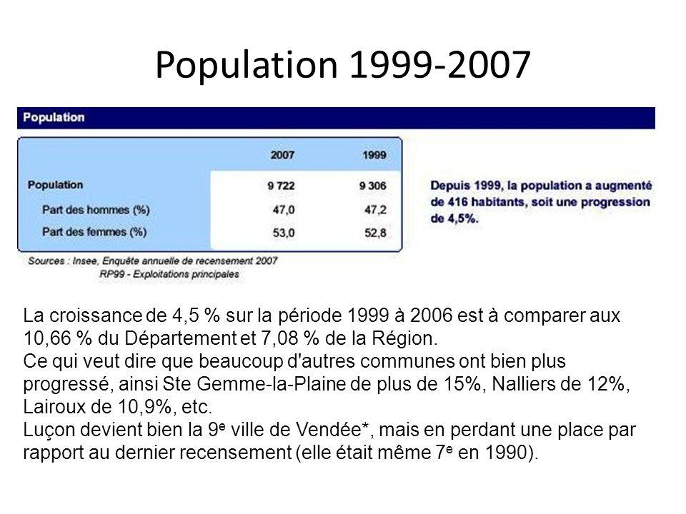 Population 1999-2007 La croissance de 4,5 % sur la période 1999 à 2006 est à comparer aux 10,66 % du Département et 7,08 % de la Région. Ce qui veut d