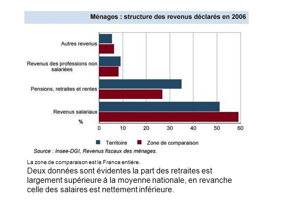La zone de comparaison est la France entière. Deux données sont évidentes la part des retraites est largement supérieure à la moyenne nationale, en re