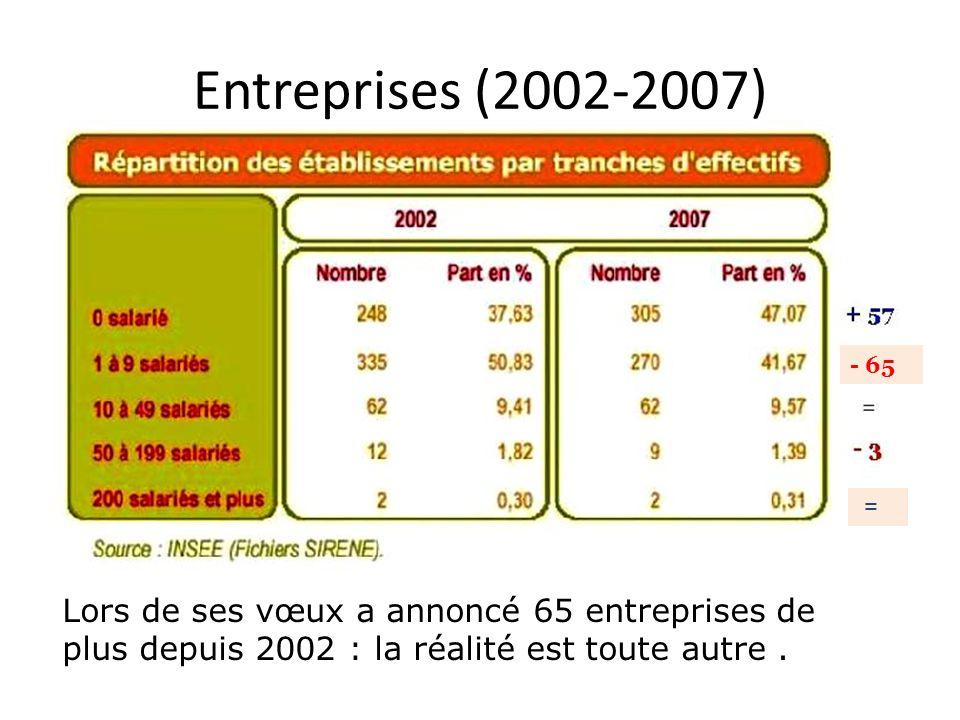 Entreprises (2002-2007) Lors de ses vœux a annoncé 65 entreprises de plus depuis 2002 : la réalité est toute autre. - 65 =
