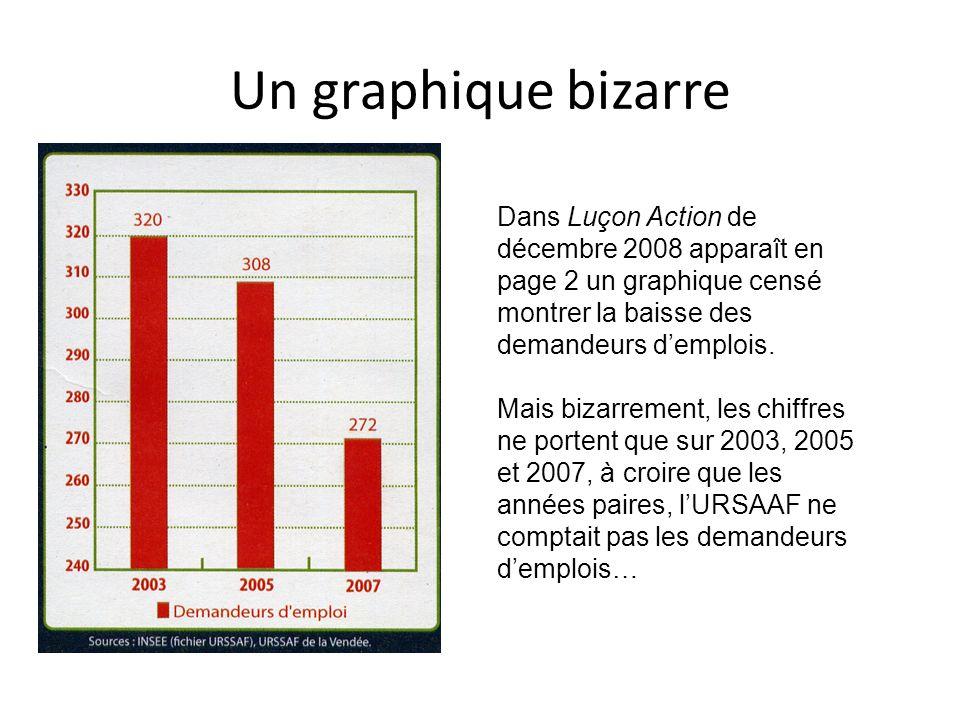 Un graphique bizarre Dans Luçon Action de décembre 2008 apparaît en page 2 un graphique censé montrer la baisse des demandeurs demplois. Mais bizarrem