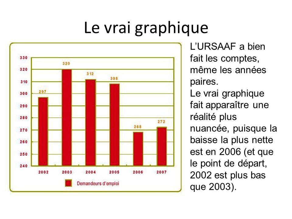 Le vrai graphique LURSAAF a bien fait les comptes, même les années paires. Le vrai graphique fait apparaître une réalité plus nuancée, puisque la bais
