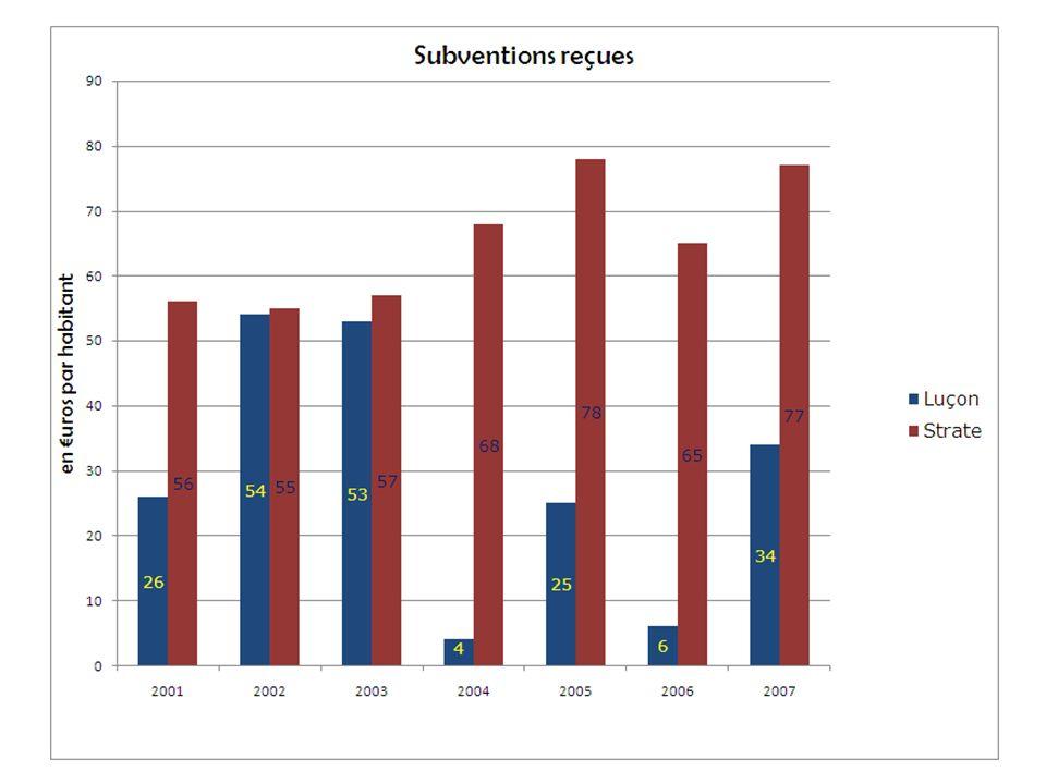 Subventions reçues Il est remarquable de noter que, sauf en 2002 et 2003, où le montant est proche de la moyenne de la strate (ensemble des villes de 5000 à 10000 habitants), ces maigres subventions sont très inférieures à cette moyenne.