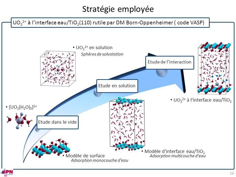 Stratégie employée UO 2 2+ à linterface eau/TiO 2 (110) rutile par DM Born-Oppenheimer ( code VASP) Modèle de surface Adsorption monocouche deau [UO 2