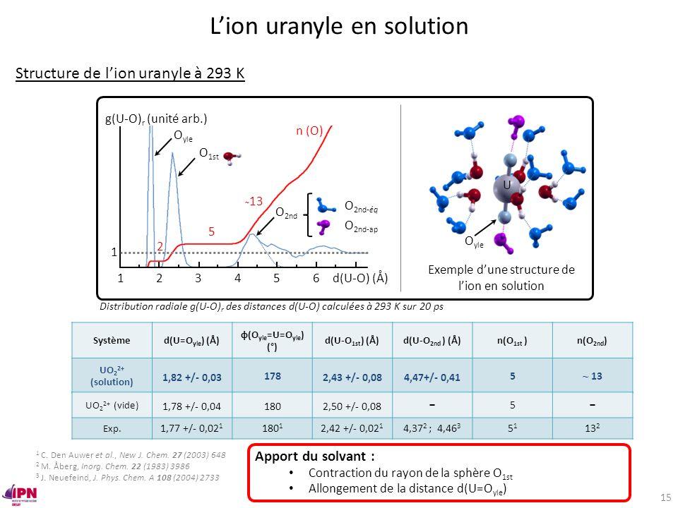 Lion uranyle en solution U O yle Exemple dune structure de lion en solution 123456 g(U-O) r (unité arb.) n (O) 1 d(U-O) (Å) 2 5 ~ 13 O yle O 1st O 2nd