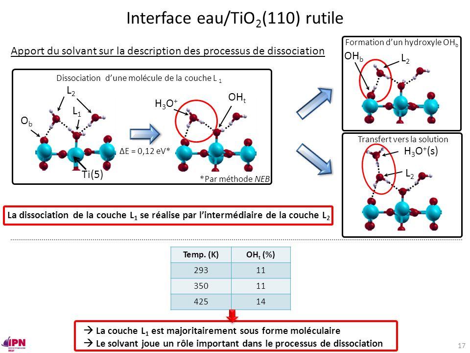 Temp. (K)OH t (%) 29311 35011 42514 Dissociation dune molécule de la couche L 1 ObOb Ti(5) L1L1 L2L2 H3O+H3O+ OH t ΔE = 0,12 eV* *Par méthode NEB Appo