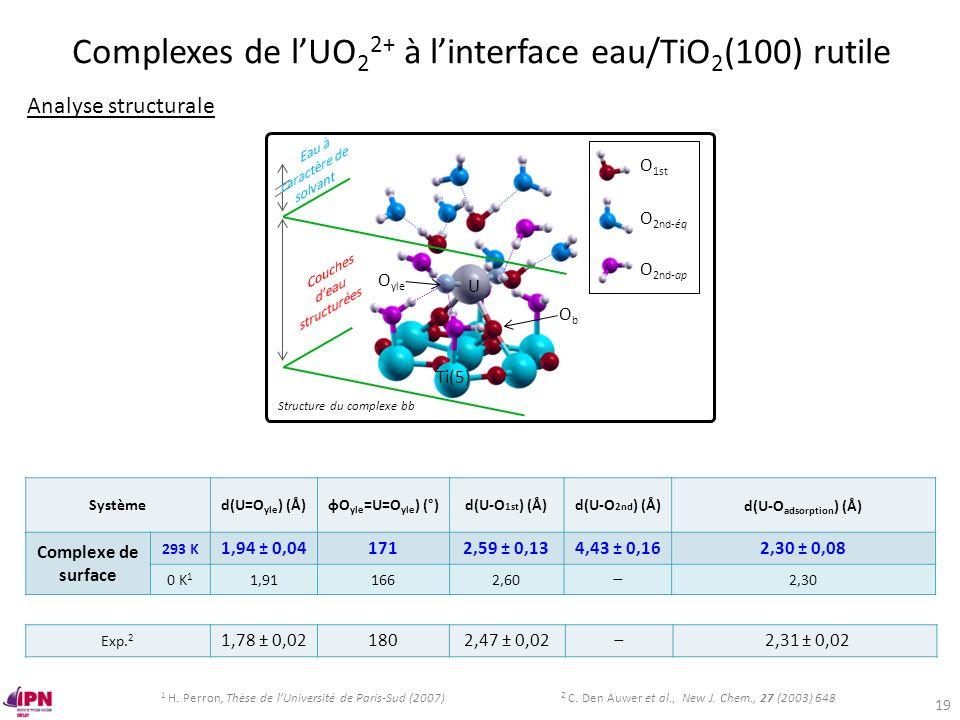 Systèmed(U=O yle ) (Å)фO yle =U=O yle ) (°)d(U-O 1st ) (Å)d(U-O 2nd ) (Å)d(U-O adsorption ) (Å) Complexe de surface 293 K 1,94 ± 0,041712,59 ± 0,134,4
