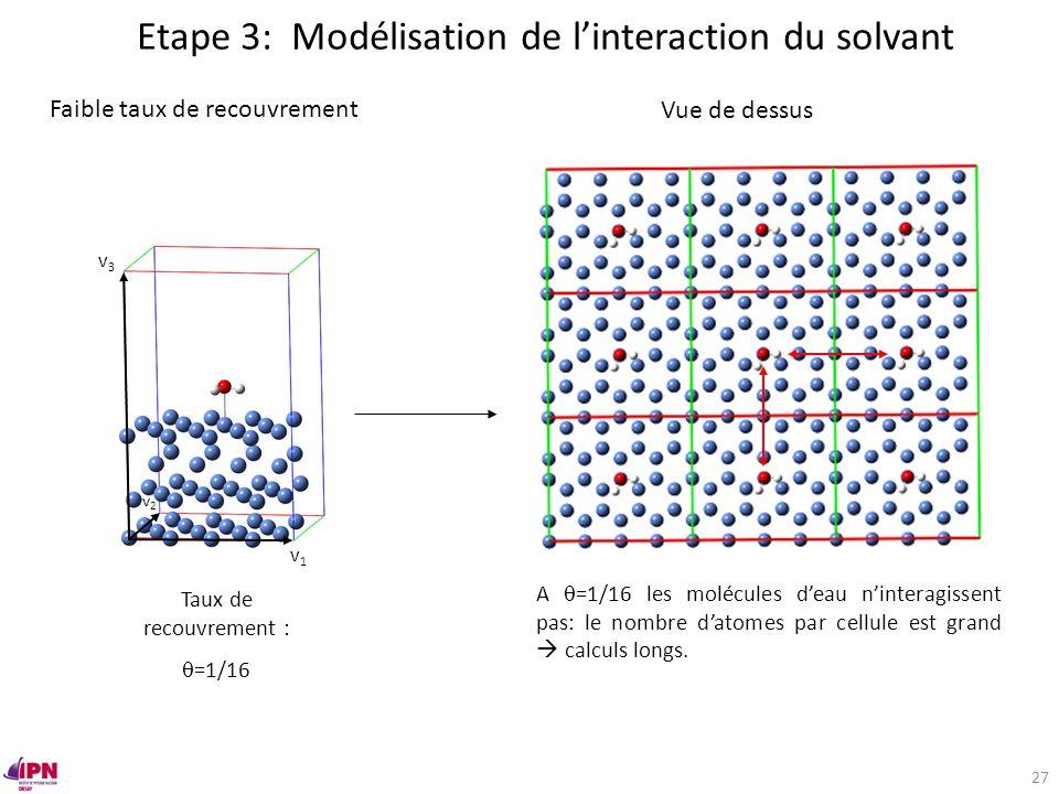 Faible taux de recouvrement Taux de recouvrement : =1/16 Vue de dessus A =1/16 les molécules deau ninteragissent pas: le nombre datomes par cellule es