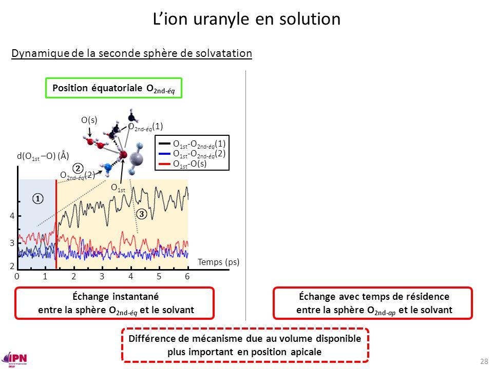 Position équatoriale O 2nd-éq O 2nd-ap O(s) O yle 3 Temps (ps) 1240 2 3 4 d(O 1st –O) (Å) O 1st -O 2nd-éq (1) O 1st -O 2nd-éq (2) O 1st -O(s) 56 O 2nd