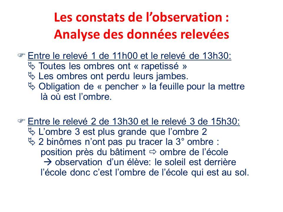 Les constats de lobservation : Analyse des données relevées Entre le relevé 1 de 11h00 et le relevé de 13h30: Toutes les ombres ont « rapetissé » Les