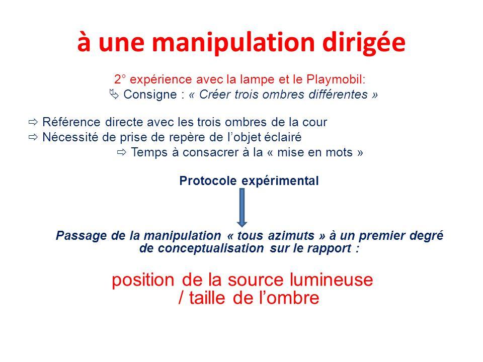 à une manipulation dirigée 2° expérience avec la lampe et le Playmobil: Consigne : « Créer trois ombres différentes » Référence directe avec les trois
