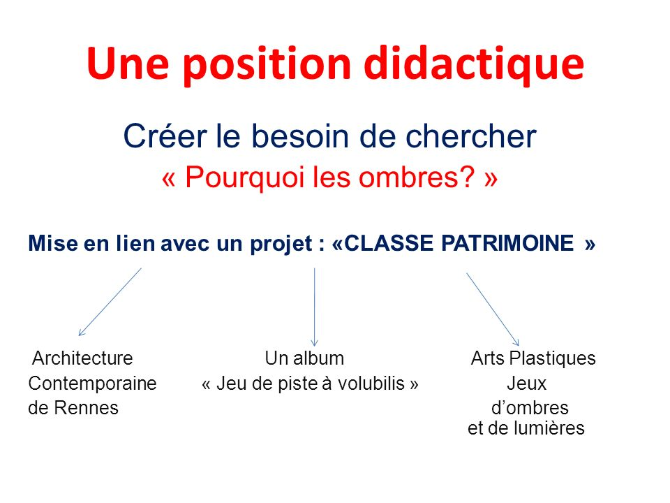 Une position didactique Créer le besoin de chercher « Pourquoi les ombres? » Mise en lien avec un projet : «CLASSE PATRIMOINE » Architecture Un album